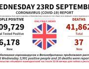 Заболевания коронавирусом в Великобритании продолжают расти
